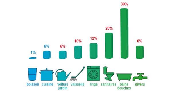 graphique de répartition de la consommation de l'eau par foyer en France. Centre d'information sur l'eau